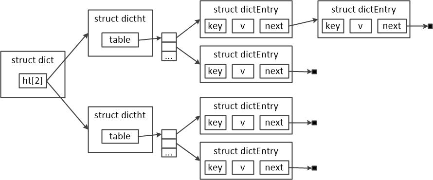 图三 Redis哈希表的结构图