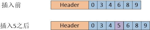 图四 Redis整数集合的结构图