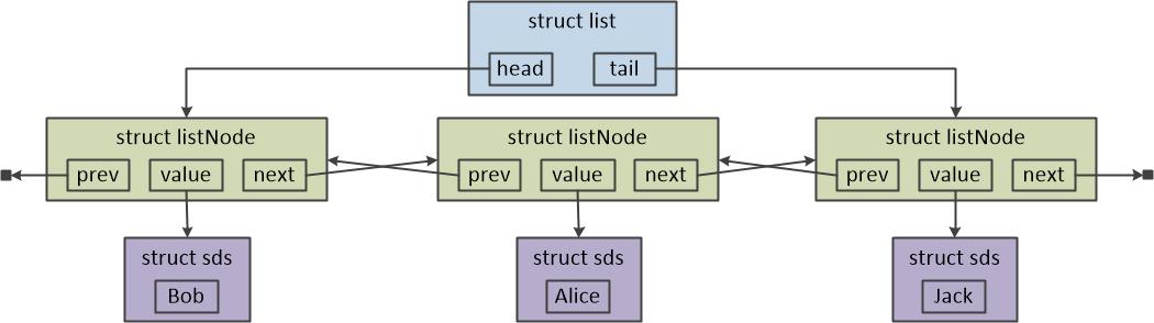 图二 Redis链表的结构图