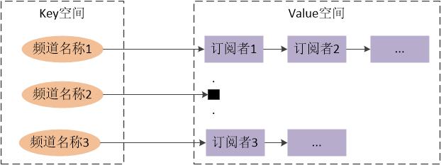 图二 Redis发布-订阅系统内部实现