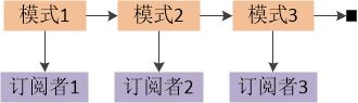 图三 Redis发布-订阅系统模式匹配内部实现