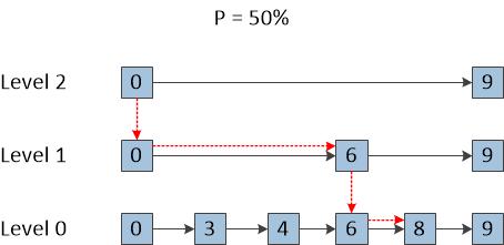 图五 Skip List的结构图