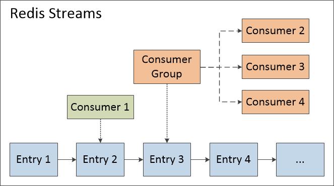 图一 Streams的内部结构